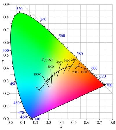 Цветовое пространство CIE XYZ, с указанием цветовой температуры (К, по внутренней дуге) и длины волны (нм, по периметру фигуры). Рисунок 1.