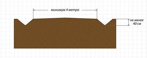 Необходимо делать дренажные канавки не менее 40 сантиметров глубиной, а лучше — поглубже. Дренажная канавка в разрезе — V-образной формы с прямым (90?) или тупым углом в месте схождения стенок канавки. Рисунок 2
