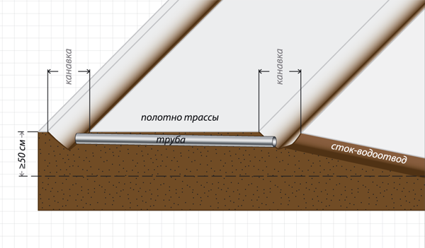 Водотводящие канавки необходимо делать на каждом участке трассы, где есть переход от спуска к подъёму, куда сливается вся вода на этом участке. Поперек трассы нужно заложить трубу диаметра, соответствующего ожидаемому потоку. Рисунок 4